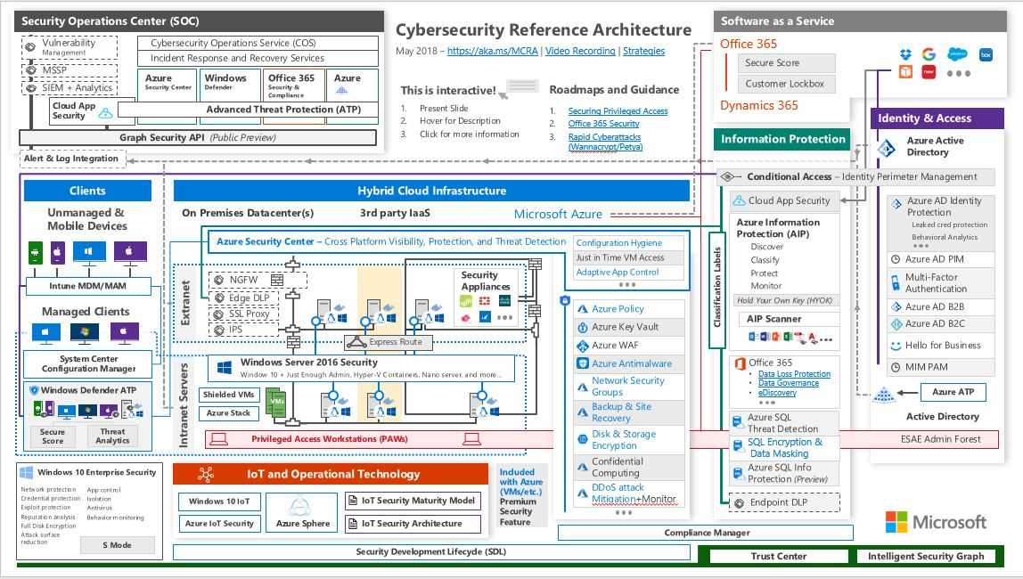 New Microsoft Cybersecurity Reference Architecture